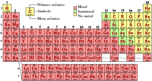 Qumica 2 leccin tabla peridica moderna 2 leccin tabla en la tabla peridica moderna los elementos se colocan en orden creciente de nmero atmico y no por el de masa atmica est constituida por dieciocho urtaz Images